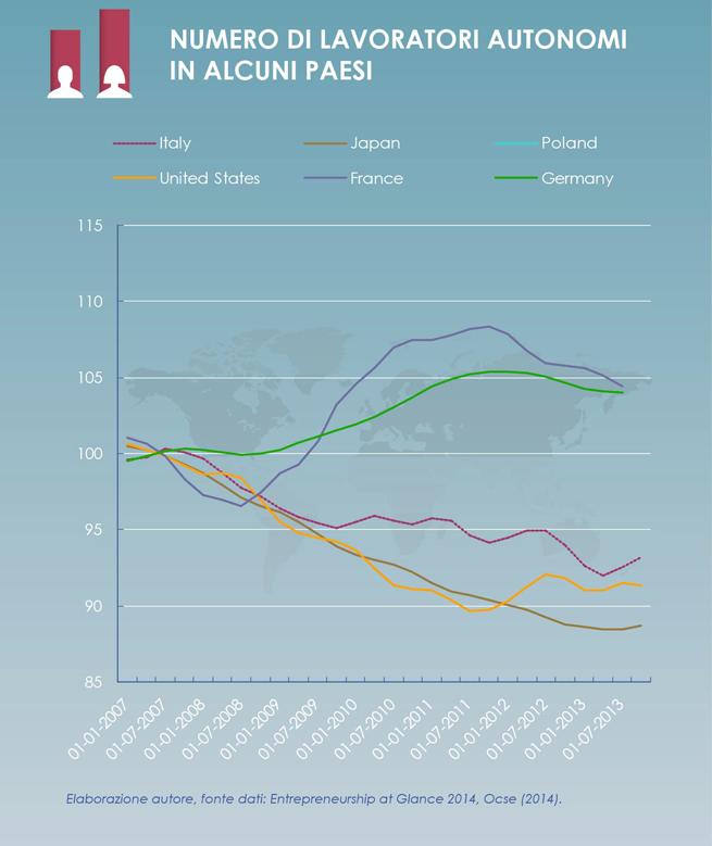 Numero lavoratori autonomi in alcuni paesi (elaborazione Alfonso Salzano)