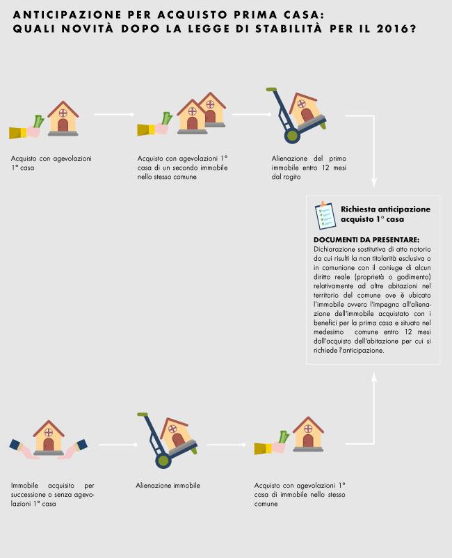 Anticipazione acquisto prima casa novit dopo la legge - Acquisto prima casa ...