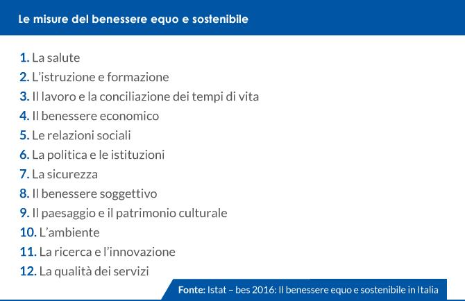 Overview Sul Rapporto 2016 Dell Istat Sul Benessere Equo E Sostenibile