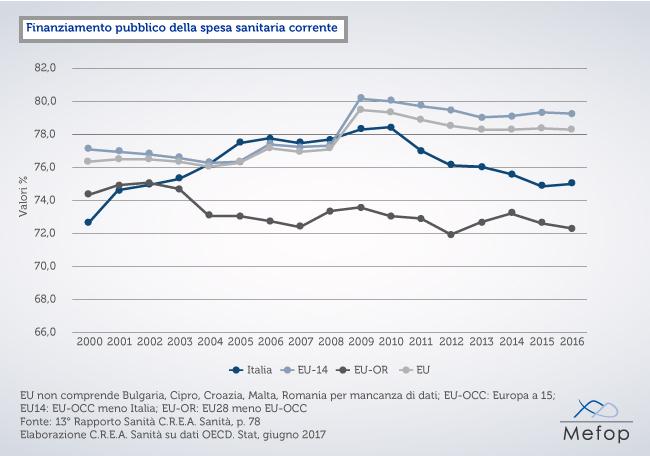 Overview sul 13 rapporto crea sanit for Spesa per oneri di sistema
