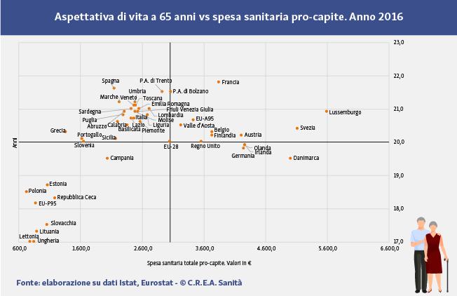 Aspettativa di vita a 65 anni e spesa sanitaria pro-capite