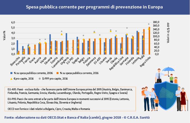 Spesa pubblica per programmi di prevenzione in Europa